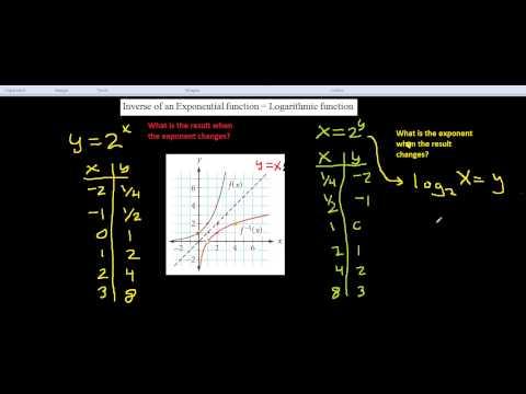 Inverse of y=2^x