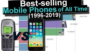 Best-selling Mobile Phones Ranking History (1996-2019)