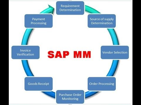 SAP MM Module - Introduction tutorial for beginners