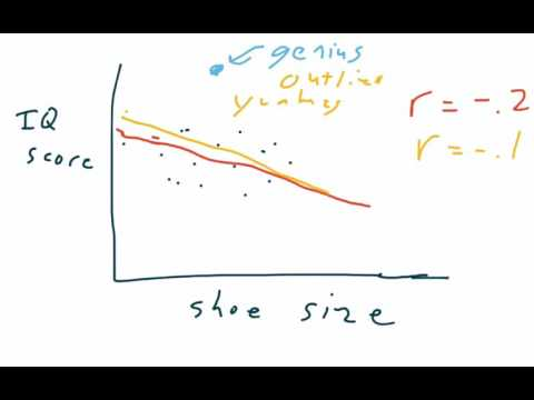 AP stat 3.2 Influential points and outliers