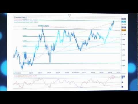 Euro Dollar Chart: Euro VS Dollar