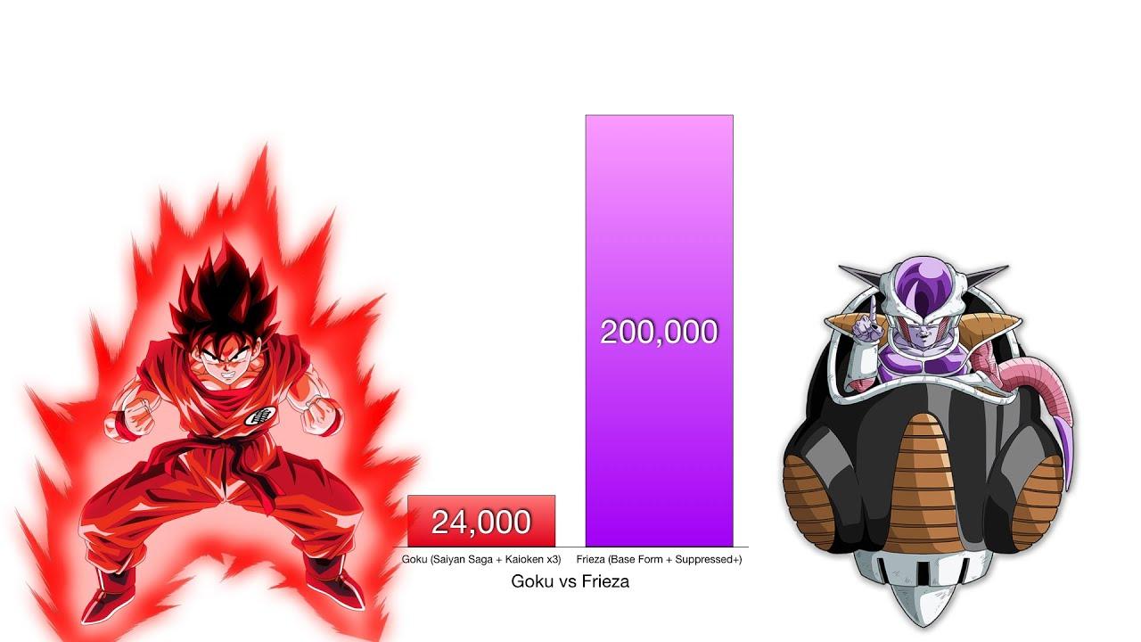 Goku vs Frieza Power Levels - Dragon Ball Z/Super
