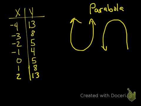 Exploring Quadratics in Tables