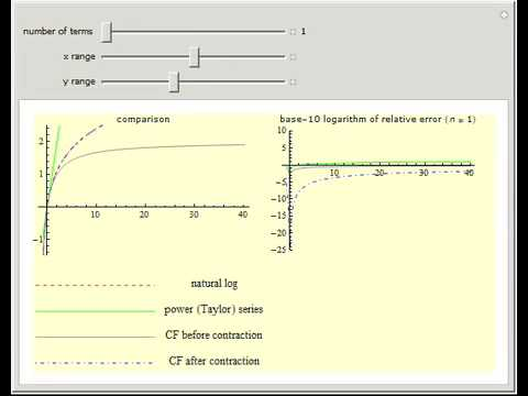 Natural Logarithm Approximated by Continued Fractions