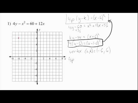 Parabola - Finding Vertex, Focus, Directrix, and Axis of Symmetry