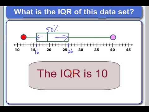 Interquartile Range or IQR