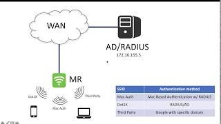 Meraki AP and RADIUS integration - PakVim net HD Vdieos Portal