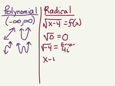 Finding the domain of polynomials, rational, and radical equations (HW 2: Problems 4-7)