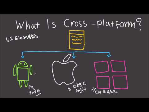 What is Cross Platform Development? - Fast Tech Skills