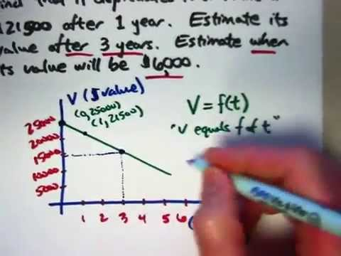 Model Car Depreciation with a Linear Function, Function Notation