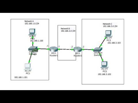 CCNA Topics – Concept of IP Routing