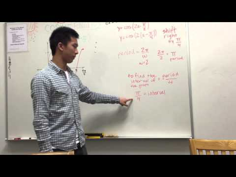 6.6: Phase Shift and Curve Fitting