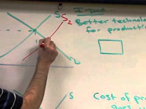 Supply and Demand, Economics Explanation
