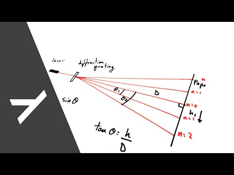 Practical - Measuring Wavelength of Light with a Diffraction Grating