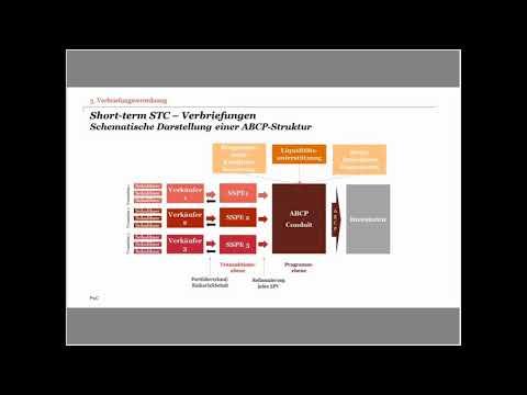 German Basel IV Channel: Update - Neue Anforderungen an die Behandlung von Verbriefungen Teil II