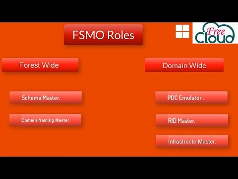 Understand FSMO roles and how to Transfer or Seize from domain controller to another
