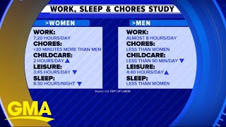 Women sleep less, work more at home, job: Survey | GMA