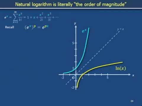Euler's number 1f: Natural logarithm