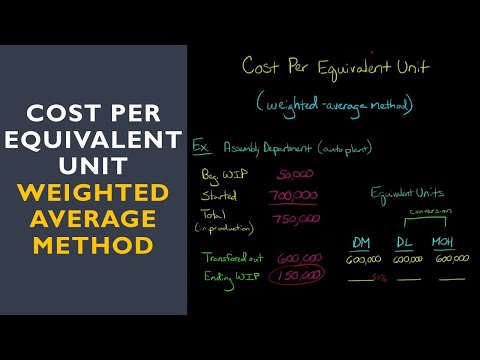 Cost Per Equivalent Unit (weighted average method)
