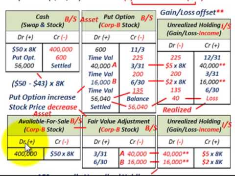 Put Option On Stock As Fair Value Hedge (Offsetting Unrealized Gains & Losses On Income)