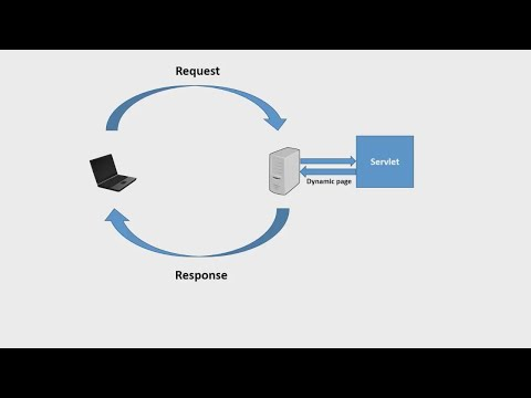 Introduction to Servlet(HINDI)