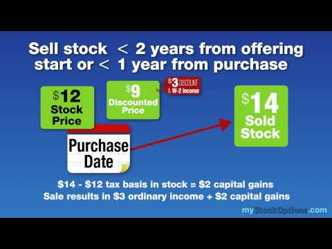 Employee Stock Purchase Plans (ESPPs): Taxes