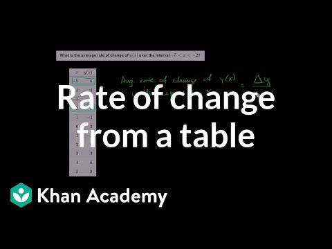 How to find the average rate of change from a table | Functions | Algebra I | Khan Academy