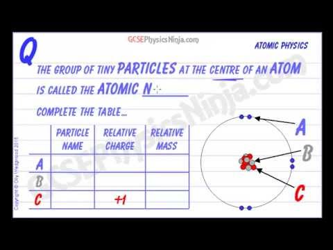 Atom and Subatomic Particles - GCSE Physics Flashcard