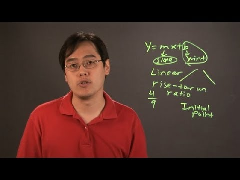 How to Write a Word Problem in Slope Intercept Form : Math Tips