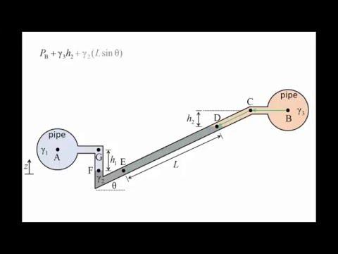 Fluid Mechanics: Topic 3.5 - Inclined tube manometers