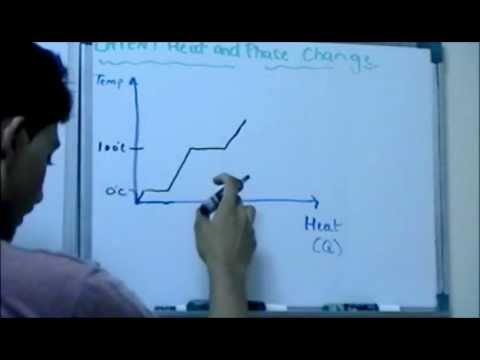 Latent Heat and Phase Change Part ( 1 of 3)