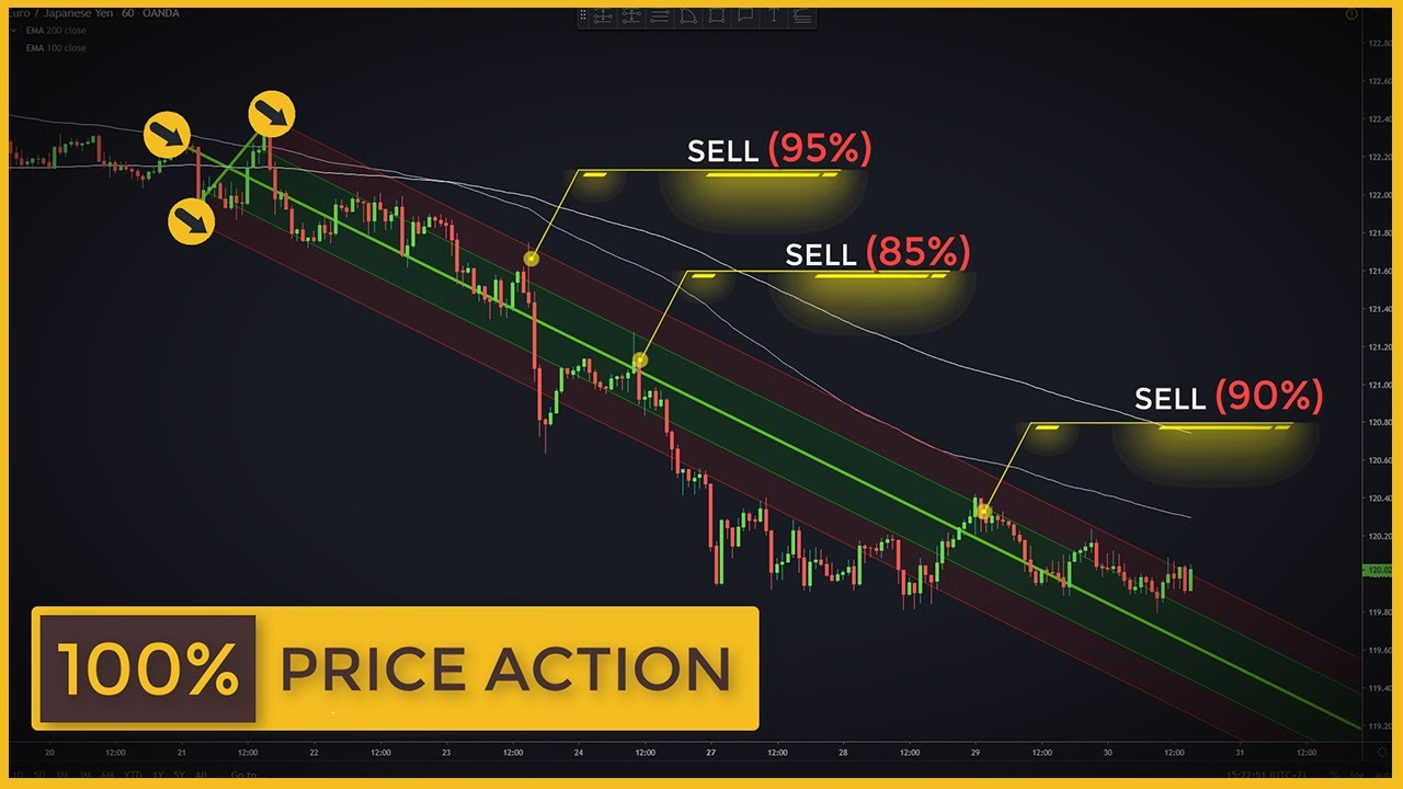 The Price Action Tool Ignored By 99% Of Traders (Andrews Pitchfork Stock Trading Strategy)