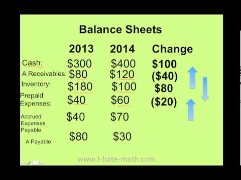 How to find Cash Flow Operating Activities using indirect method (simple example)