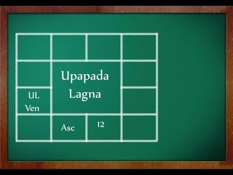 Upapada Lagna: How to calculate UL?