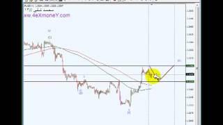تحليل سوق عملات الفوركس اليوم بـ موجات اليوت  EURUSD GBPUSD 10/09
