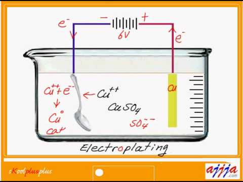 Chemistry Physics - Let's Make a Battery Part4 Electroplating