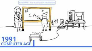 The history of technology in education