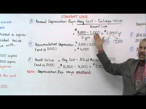 Accounting: Depreciation-Straight Line Method
