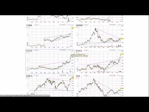 How to Screen For Strongest Stocks in Strongest Sectors - Swing Trading (Technical)