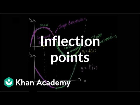 Inflection points introduction | AP Calculus AB | Khan Academy