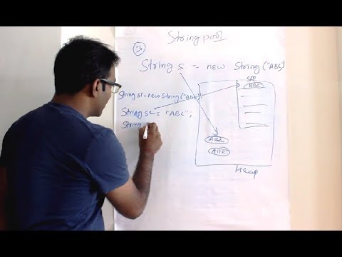 String Pool in Java | How many String object with  String s = new String(