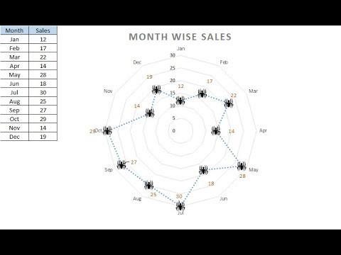 Spider web chart in Excel