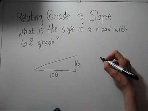 Relating Road Grade to Slope