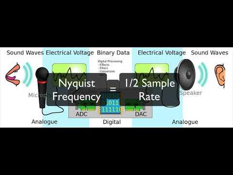 Sample Rate And Bit Depth In Audio 101