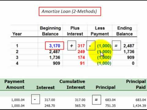 Loan Amortization For Principal And Interest Described Thru Amortization Schedule