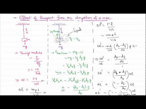 Effect of Buoyant Force on Elongation of Wire for Mechanical Properties of Solids IIT-JEE and NEET