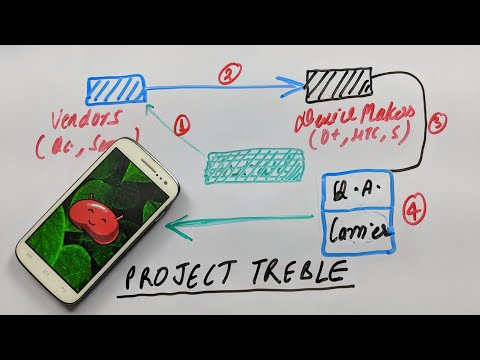 Google Project Treble Explained !!!