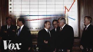 How Vladimir Putin won Republicans