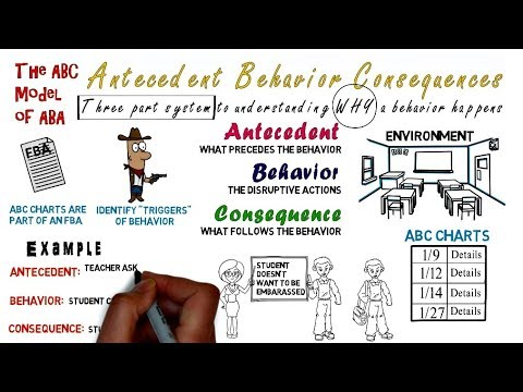 Antecedent Behavior Consequence: ABC Charts & Model