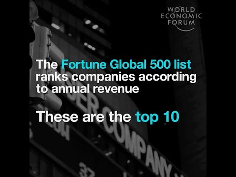 The Fortune Global 500 list rank companies according to annual revenue   These are the top 10